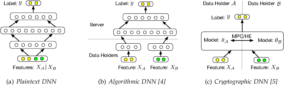 Figure 1 for Towards Scalable and Privacy-Preserving Deep Neural Network via Algorithmic-Cryptographic Co-design