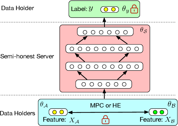Figure 2 for Towards Scalable and Privacy-Preserving Deep Neural Network via Algorithmic-Cryptographic Co-design