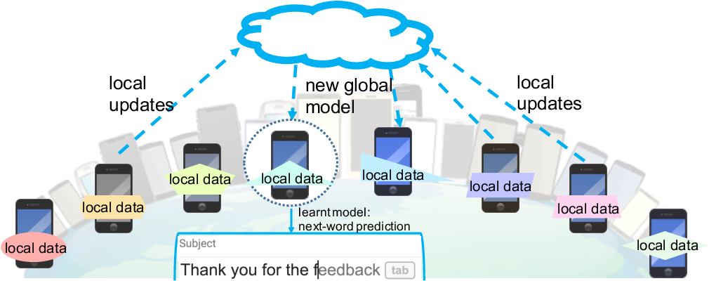 Figure 1 for Federated Learning: Challenges, Methods, and Future Directions