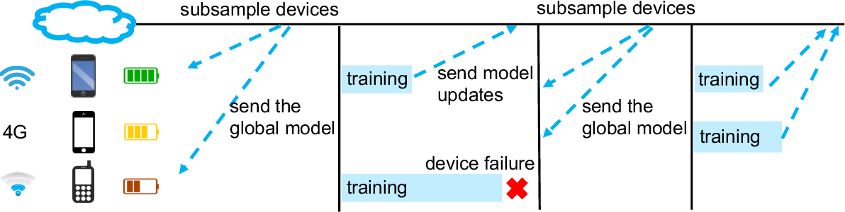 Figure 4 for Federated Learning: Challenges, Methods, and Future Directions