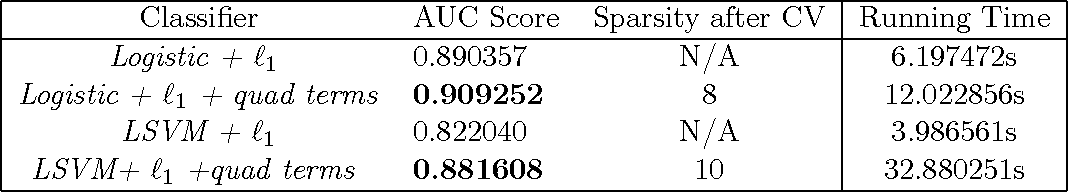 Figure 2 for Sparse Quadratic Logistic Regression in Sub-quadratic Time