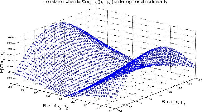 Figure 1 for Sparse Quadratic Logistic Regression in Sub-quadratic Time
