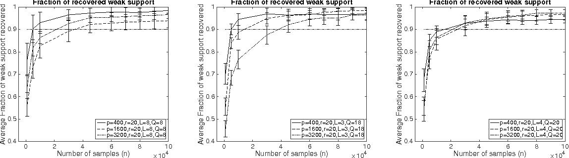 Figure 3 for Sparse Quadratic Logistic Regression in Sub-quadratic Time