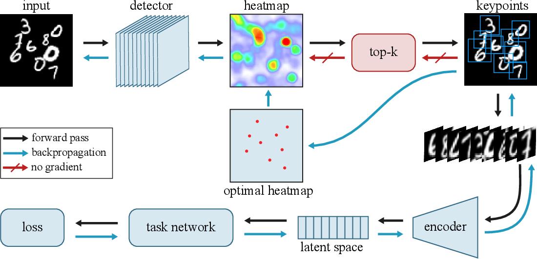 Figure 1 for MIST: Multiple Instance Spatial Transformer Network