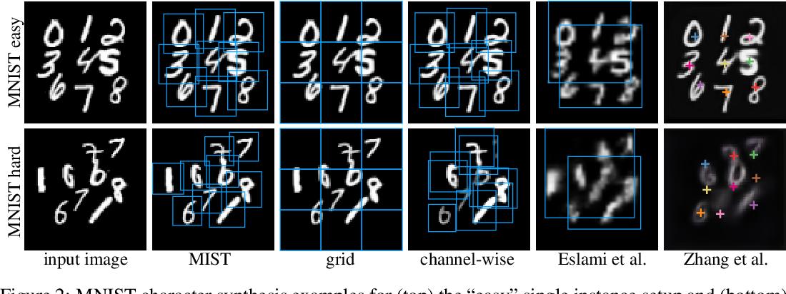 Figure 2 for MIST: Multiple Instance Spatial Transformer Network