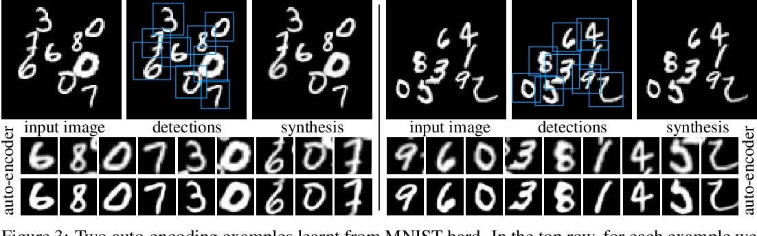 Figure 3 for MIST: Multiple Instance Spatial Transformer Network
