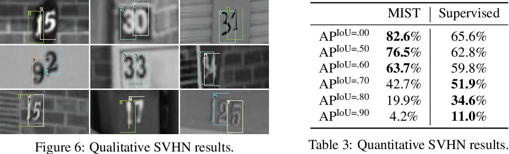 Figure 4 for MIST: Multiple Instance Spatial Transformer Network