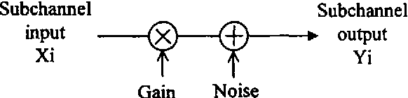 Figure 1, where Gain and Noise are the channel gain and noise power spectral density for subchannel i.