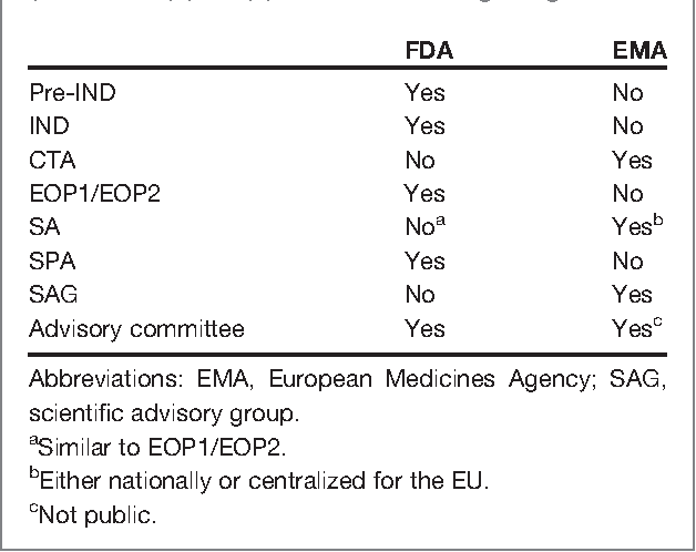 Table 1 from Similarities and differences in the oncology
