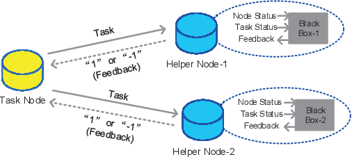 Figure 1 for Online optimal task offloading with one-bit feedback