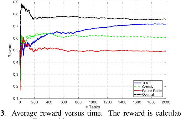 Figure 3 for Online optimal task offloading with one-bit feedback