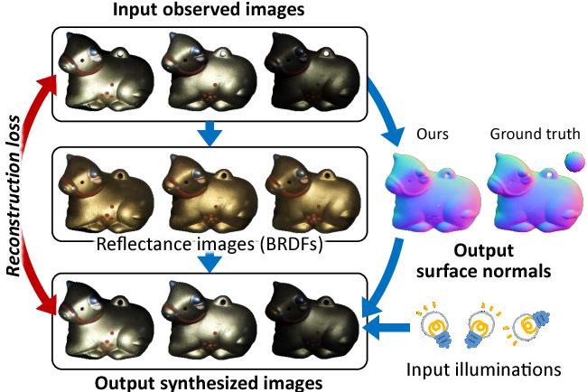 Figure 1 for Neural Inverse Rendering for General Reflectance Photometric Stereo