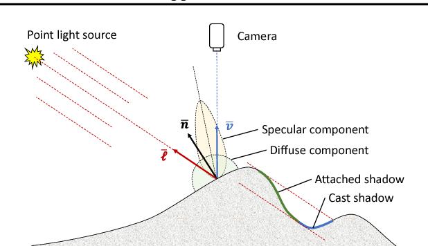 Figure 3 for Neural Inverse Rendering for General Reflectance Photometric Stereo
