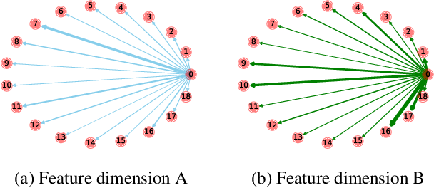 Figure 1 for Graph Feature Gating Networks