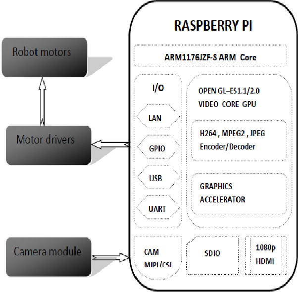 Figure 3 from Object Tracking Robot by Using Raspberry PI with open