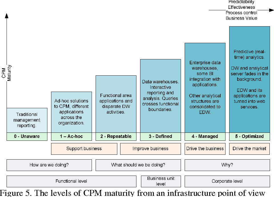 Table 1 from A Capability Maturity Model for Corporate Performance 1