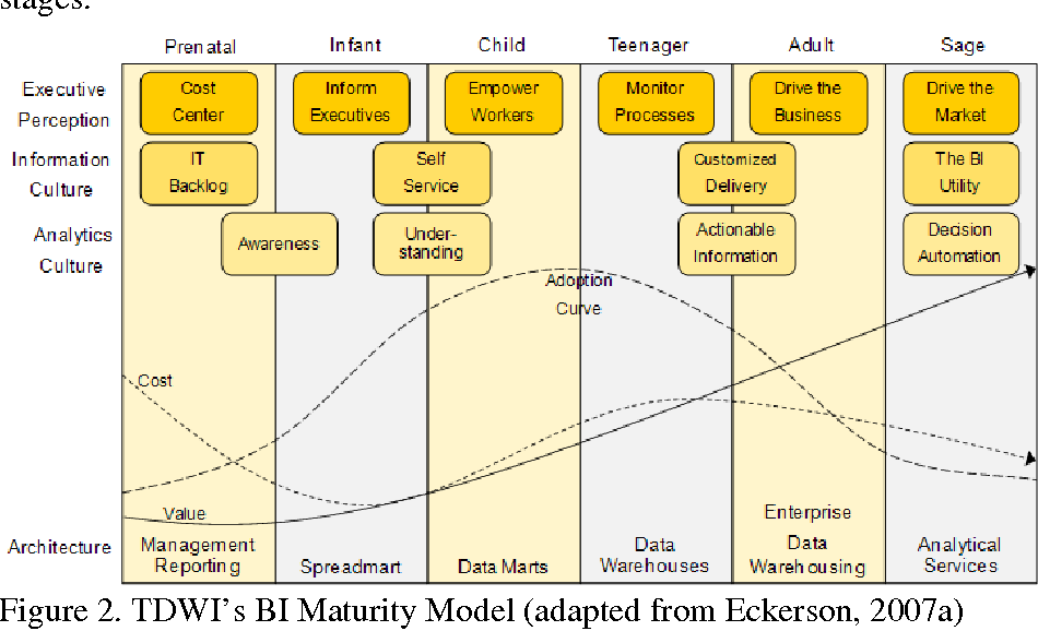 Figure 2 from A Capability Maturity Model for Corporate Performance