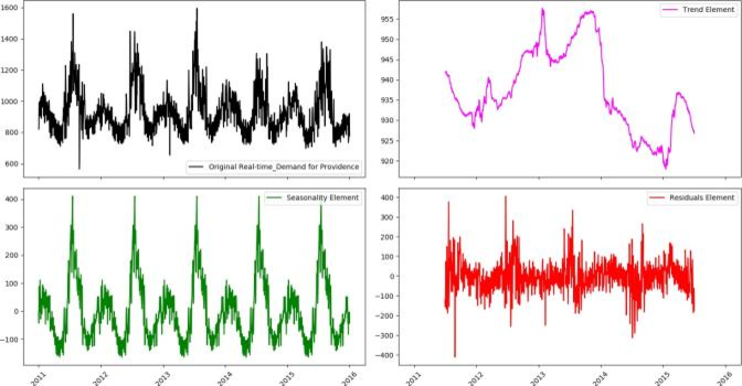 Figure 2 for Time Series Analysis of Big Data for Electricity Price and Demand to Find Cyber-Attacks part 2: Decomposition Analysis