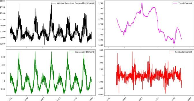 Figure 3 for Time Series Analysis of Big Data for Electricity Price and Demand to Find Cyber-Attacks part 2: Decomposition Analysis