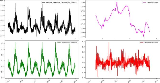 Figure 4 for Time Series Analysis of Big Data for Electricity Price and Demand to Find Cyber-Attacks part 2: Decomposition Analysis