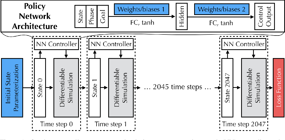 Figure 1 for DiffTaichi: Differentiable Programming for Physical Simulation