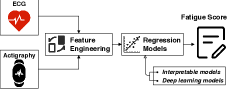 Figure 1 for Fatigue Assessment using ECG and Actigraphy Sensors