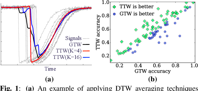 Figure 1 for Trainable Time Warping: Aligning Time-Series in the Continuous-Time Domain