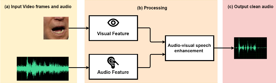 Figure 1 for MFFCN: Multi-layer Feature Fusion Convolution Network for Audio-visual Speech Enhancement