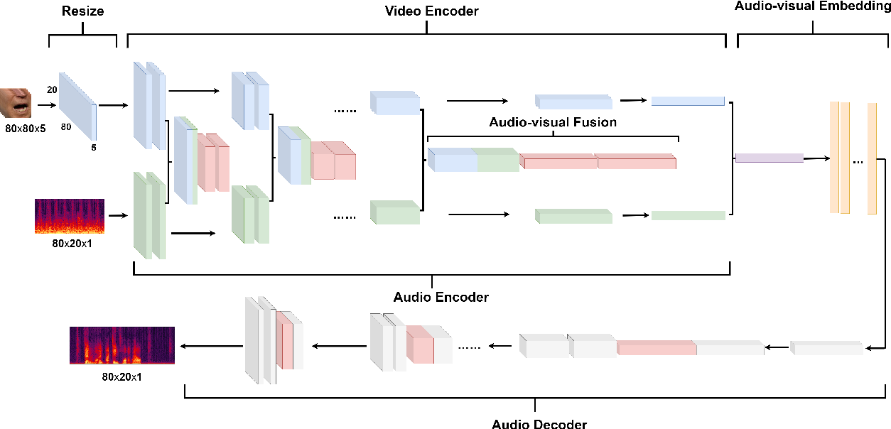 Figure 2 for MFFCN: Multi-layer Feature Fusion Convolution Network for Audio-visual Speech Enhancement