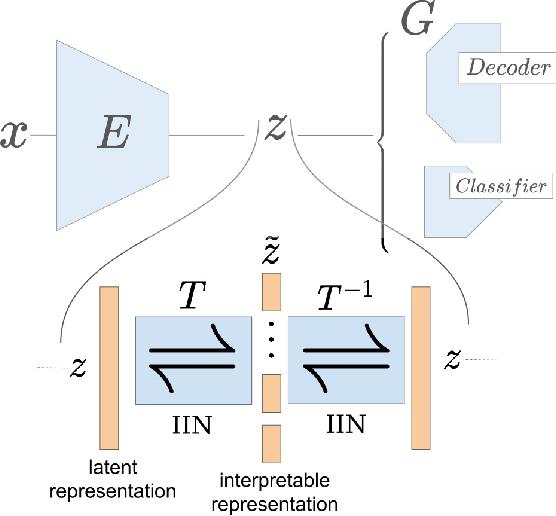 Figure 1 for A Disentangling Invertible Interpretation Network for Explaining Latent Representations