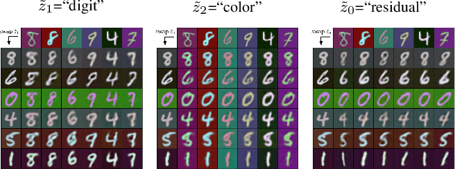 Figure 3 for A Disentangling Invertible Interpretation Network for Explaining Latent Representations