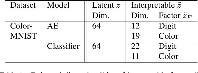 Figure 2 for A Disentangling Invertible Interpretation Network for Explaining Latent Representations