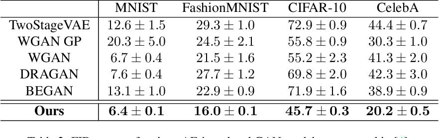 Figure 4 for A Disentangling Invertible Interpretation Network for Explaining Latent Representations