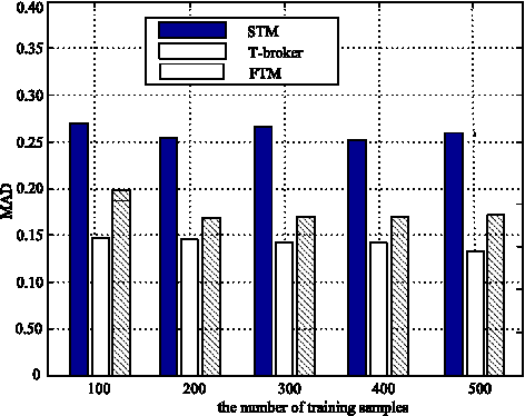 Fig. 6. The values of MAD with a large number of training samples.