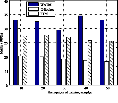 Fig. 7. The values of MAPE with a small number of training samples.