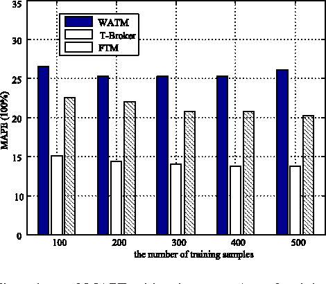Fig. 8. The values of MAPE with a large number of training samples.