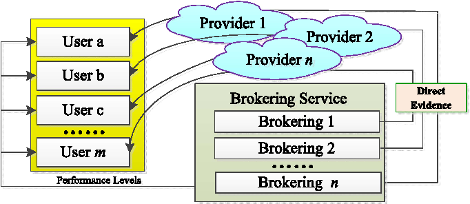 Fig. 1. Some existing brokering scenario without user feedback.