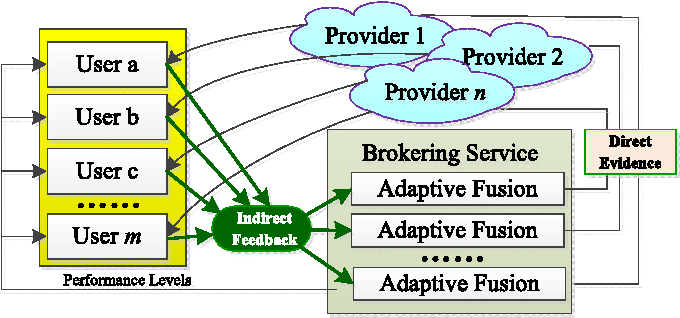 Fig. 3. T-broker' brokering scenario with adaptive fusion mechanism.