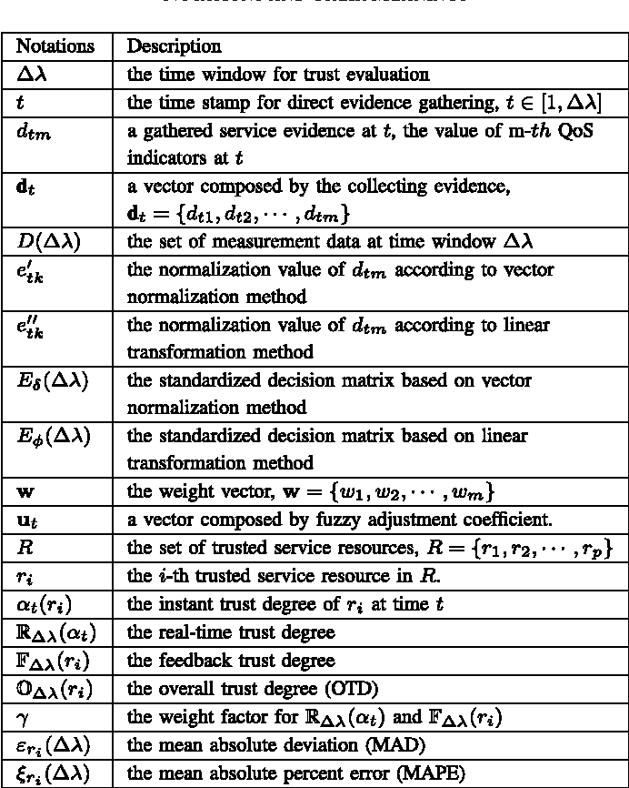 TABLE I NOTATIONS AND THEIR MEANINGS