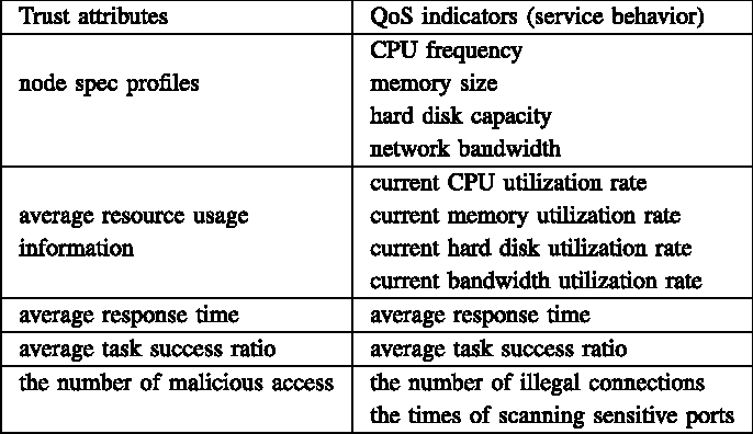 TABLE II QoS INDICATORS (OR SERVICE BEHAVIOR)