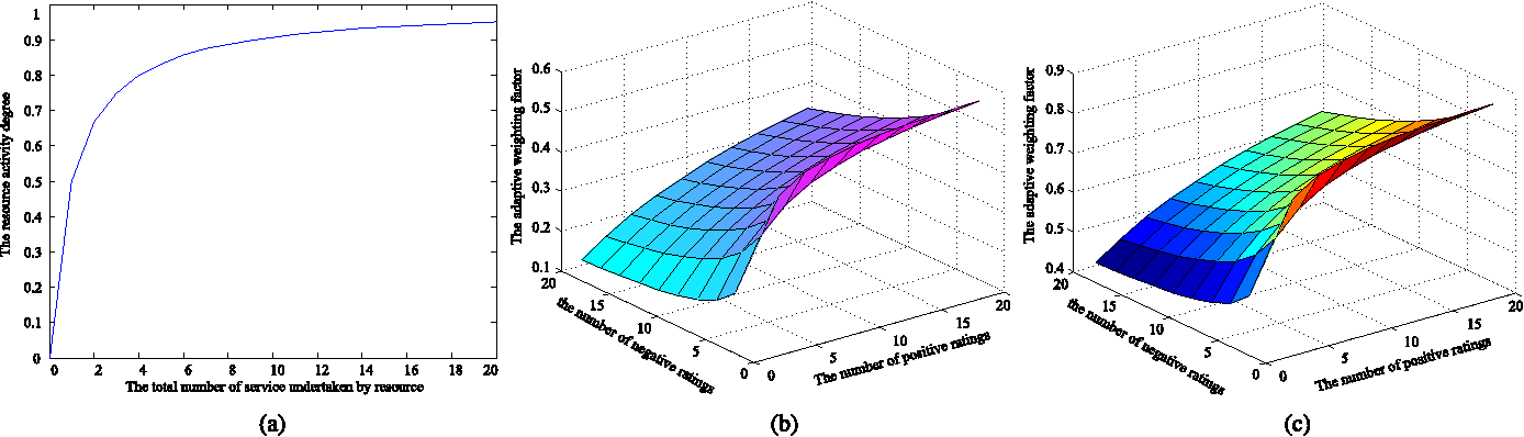 Fig. 4. The resource activity degree ρ(ri ) and the weight factor γ . (a) The values of ρ(ri ) with changes of L(ri ). (b) The values of γ , where ρ(ri ) = 0.2. (c) The values of γ , where ρ(ri ) = 0.8.