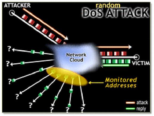 PDF] Passive IP Traceback: Tracing spoofer IP and Blocking IP