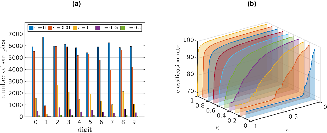 Figure 3 for Feature space approximation for kernel-based supervised learning