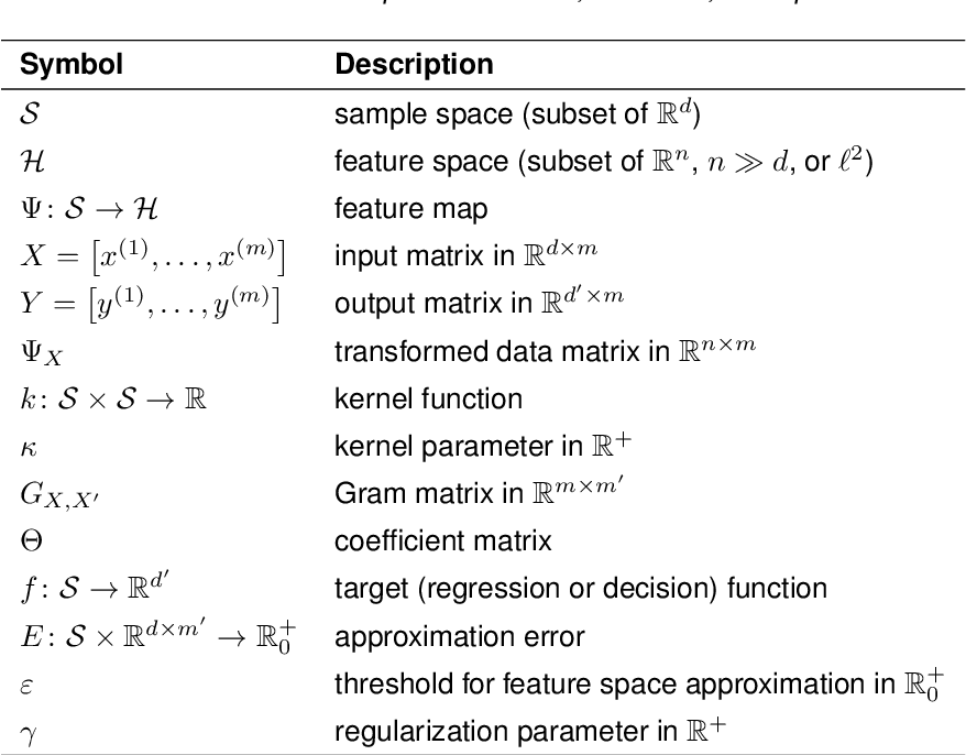 Figure 1 for Feature space approximation for kernel-based supervised learning