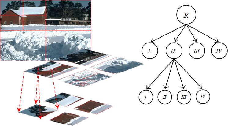 Figure 1 for Visual-hint Boundary to Segment Algorithm for Image Segmentation