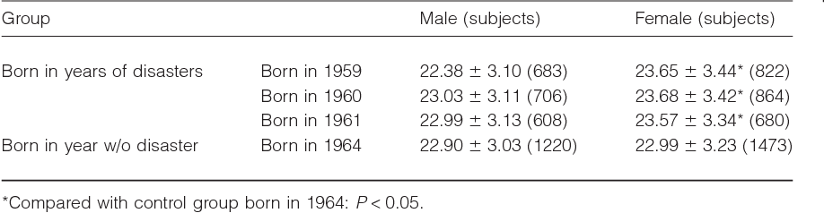 Table 1 Comparison of mean body mass index in groups (M SD)