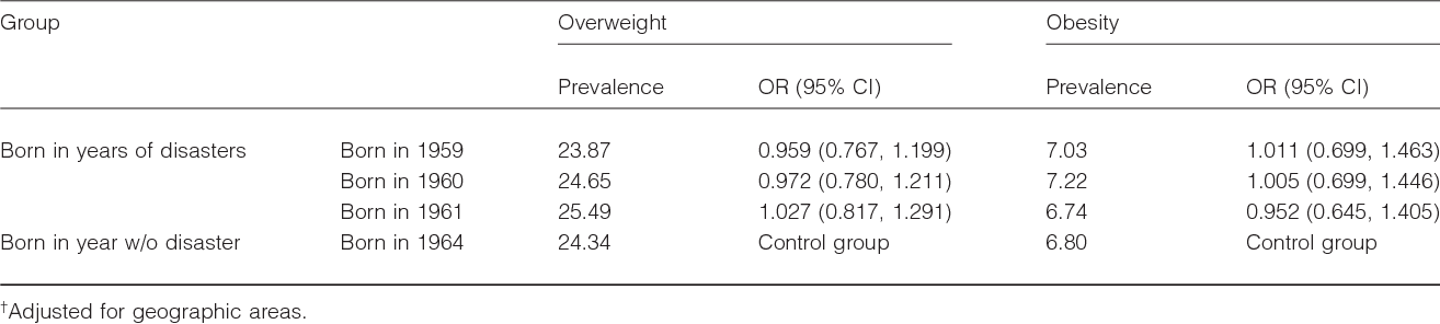 Table 2 Comparison of overweight and obesity prevalence in male subjects† (%)