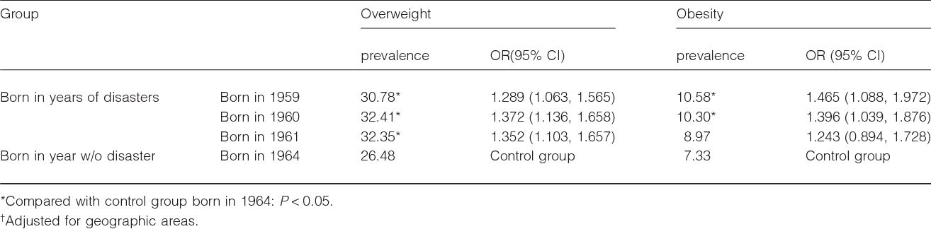 Table 3 Comparison of overweight and obesity prevalence in female subjects† (%)
