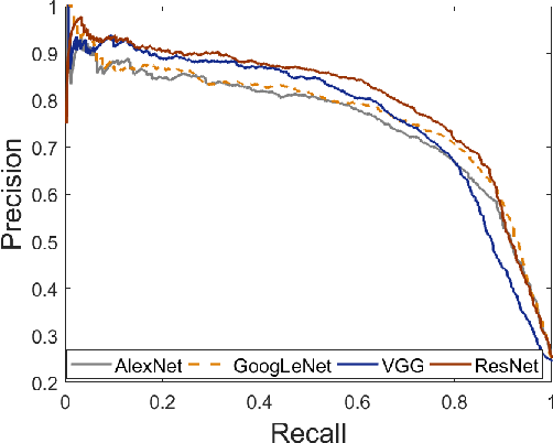 Figure 8: Precision-recall curves for the private class obtained using features extracted from all four architectures AlexNet (fc8), GoogLeNet (loss3), VGG-16 (fc8-V) and ResNet (fc-R).
