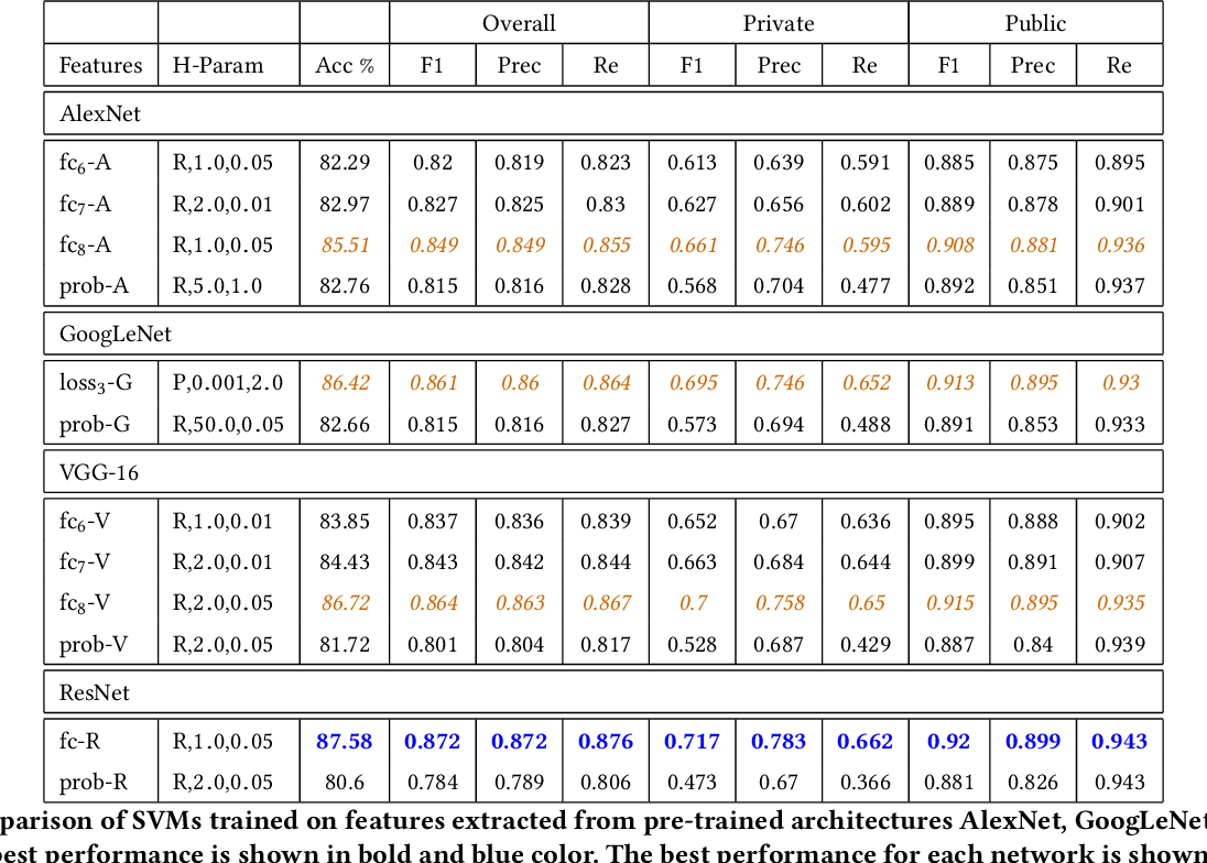 Table 1: Comparison of SVMs trained on features extracted from pre-trained architectures AlexNet, GoogLeNet, VGG-16 and ResNet. The best performance is shown in bold and blue color. The best performance for each network is shown in italics and orange color.